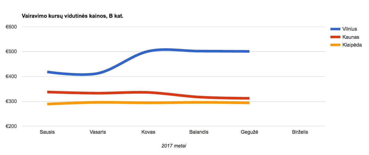 Vairavimo kursų kainos Vilanius Kaunas Klaipėda 2017 01-05